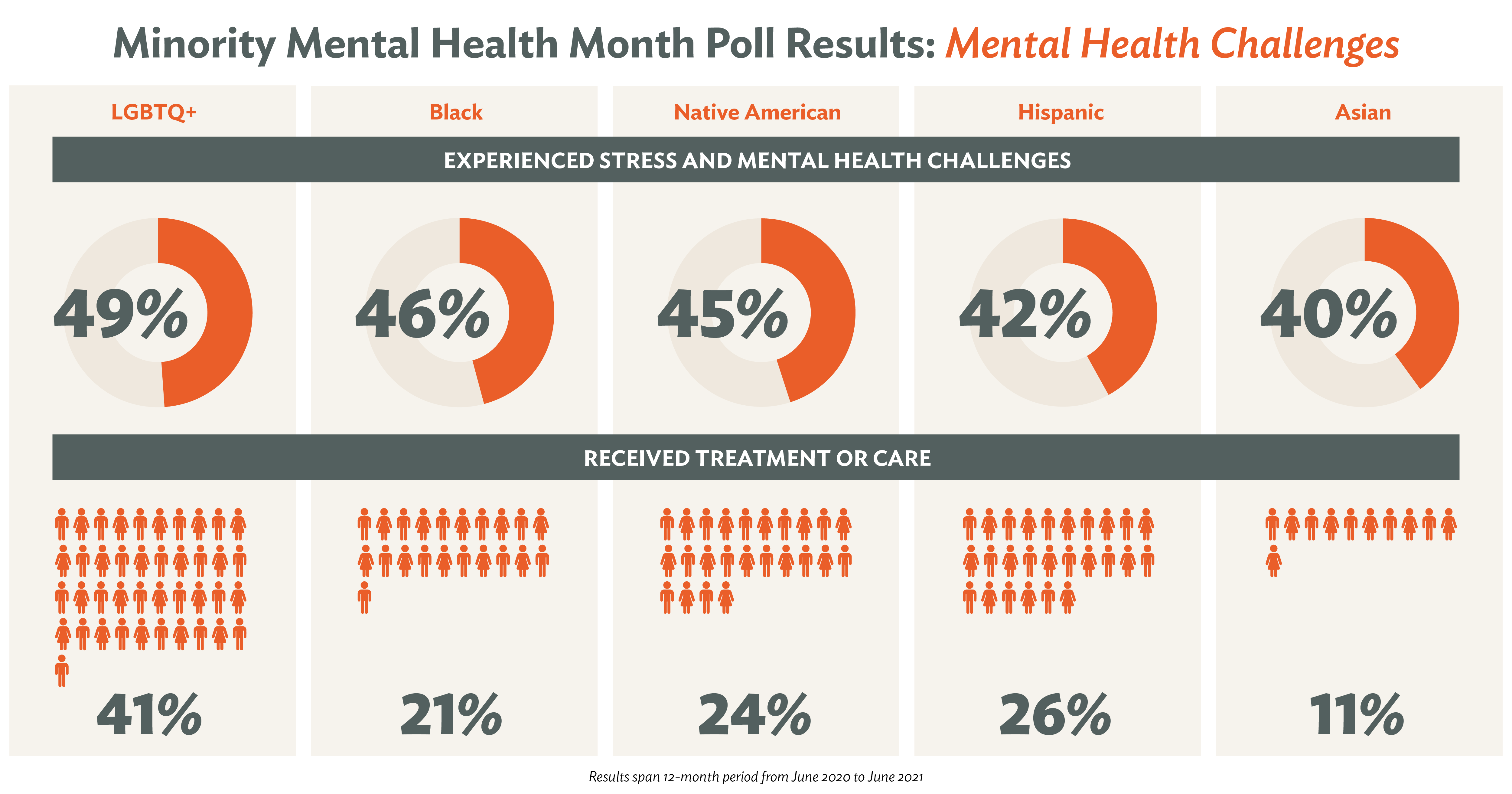 Minority Mental Health Mental Health Challenges