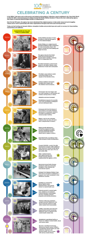 Family Children's Services Interactive Timeline